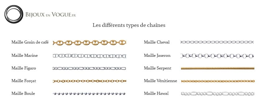 differents types de maillons chaines